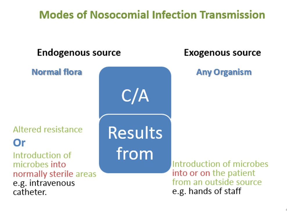 nosocomial infection Nosocomial infection nosocomial infections are defined as hospital-acquired or hospital-associated infections (khan et al, 2015) that appear within 48h of hospital admission, 3days of discharge or 30days of an operation (inweregbu et al, 2005.